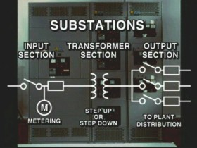 702 Understanding 3Ø Power and Plant Distribution